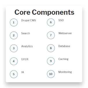 List of core components including Drupal CMS, Search, Analytics, UI and UX, IA, SSO, webserver, database, caching and monitoring