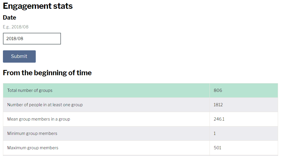 Engagement statistics page