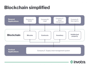 Blockchain apllications flowchart