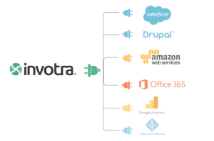 invotra integrations available including salesforce, drupal, aws, office 365, google analytics and azure active directory