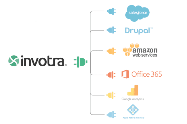 invotra integrations diagram