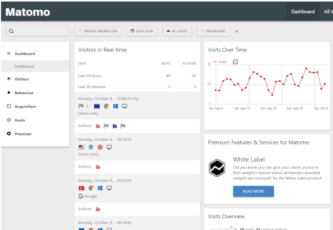 Matomo analytics dashboard