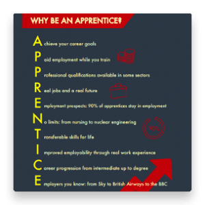 Why be an apprentice? poster