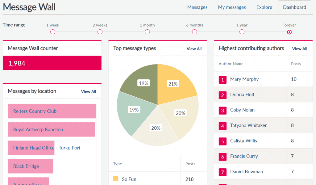 Message wall dashboard