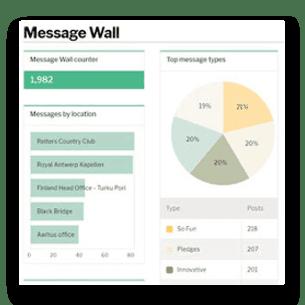 Message wall analytics
