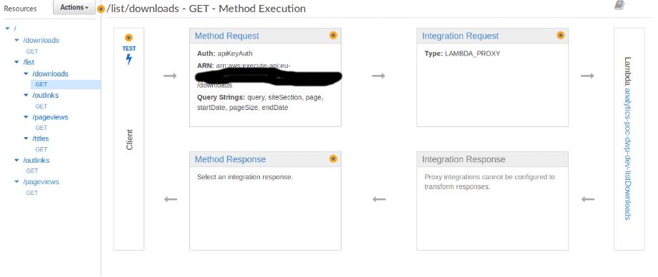 API Gateway console screenshot